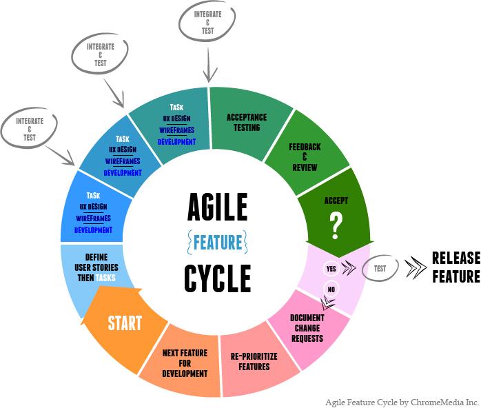 ChromeMedia Lean Agile